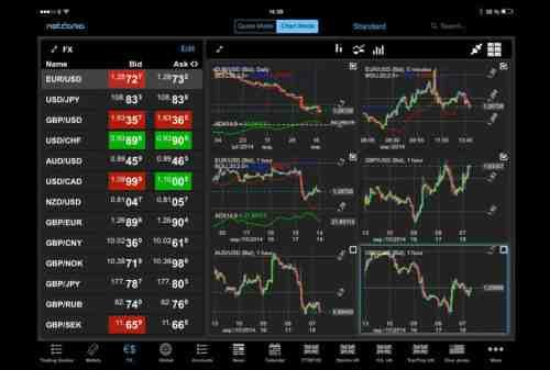 Parah Kalau Belum Tahu! Ini Daftar Aplikasi Trading Terbaik 2020! 03 - Finansialku