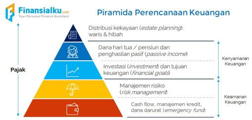 Piramida-Perencanaan-Keuangan-Finansialku