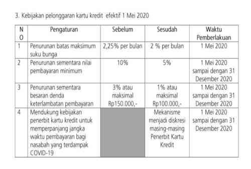 Cicilan Pinjaman Ditunda - Kartu Kredit - Finansialku