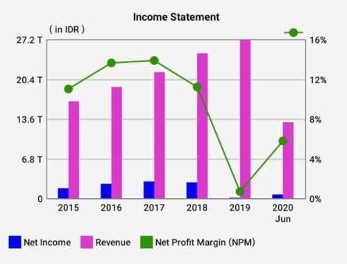 Income Statement BBTN