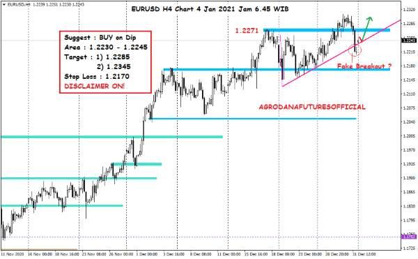 Harga Crude Oil, Emas dan Forex Hari Ini 4 Januari 2021 07 - Finansialku