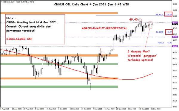 Harga Crude Oil, Emas dan Forex Hari Ini 4 Januari 2021 01 - Finansialku