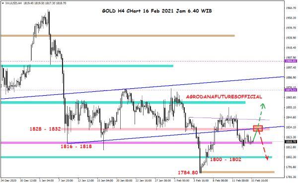 Pergerakan Harga Crude Oil, Emas dan Forex Hari Ini 16 Februari 2021 04 - Finansialku