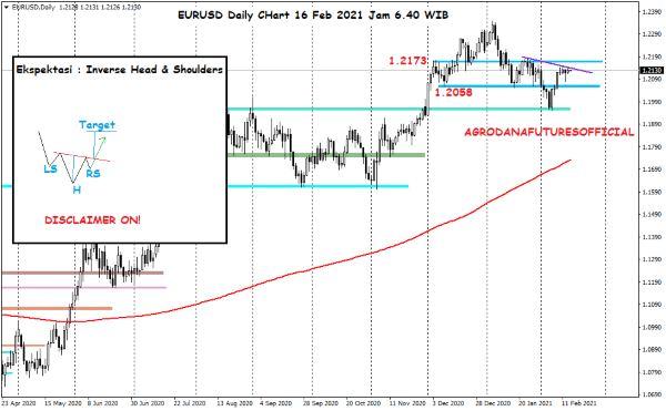 Pergerakan Harga Crude Oil, Emas dan Forex Hari Ini 16 Februari 2021 06 - Finansialku