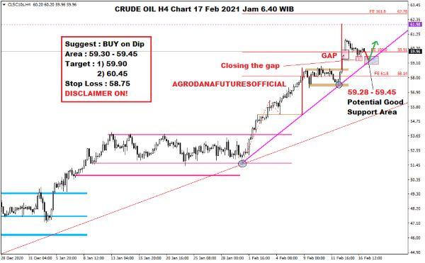 Pergerakan Harga Crude Oil, Emas dan Forex Hari Ini 17 Februari 2021 02 - Finansialku