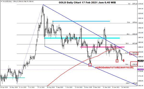 Pergerakan Harga Crude Oil, Emas dan Forex Hari Ini 17 Februari 2021 03 - Finansialku