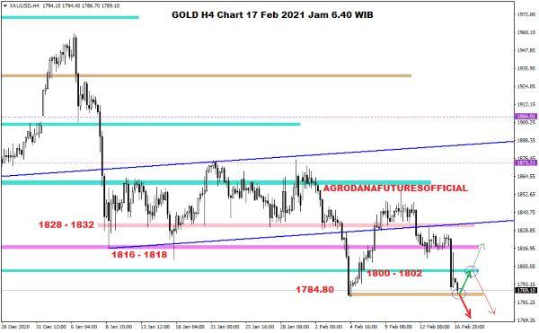 Pergerakan Harga Crude Oil, Emas dan Forex Hari Ini 17 Februari 2021 04 - Finansialku