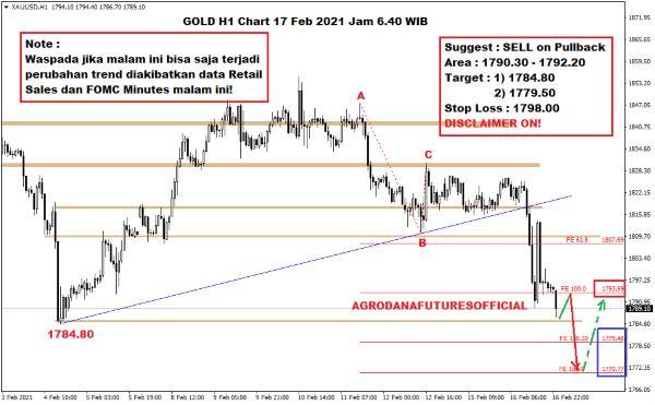 Pergerakan Harga Crude Oil, Emas dan Forex Hari Ini 17 Februari 2021 05 - Finansialku