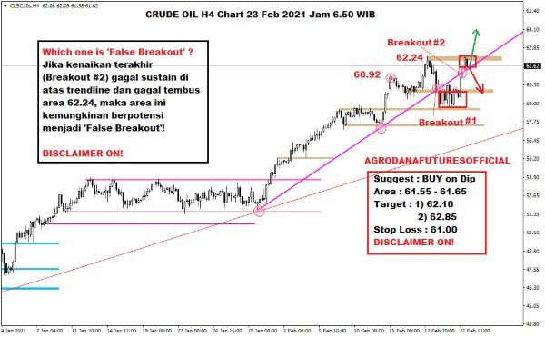 Pergerakan Harga Crude Oil, Emas dan Forex Hari Ini 23 Februari 2021 02 - Finansialku