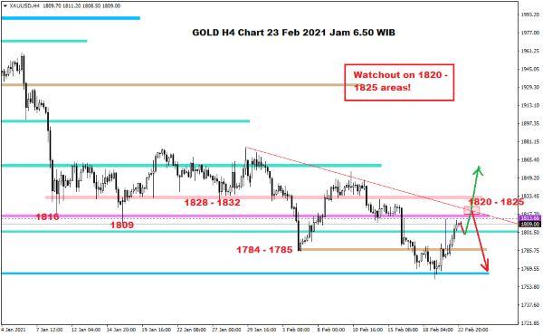 Pergerakan Harga Crude Oil, Emas dan Forex Hari Ini 23 Februari 2021 04 - Finansialku