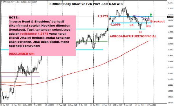 Pergerakan Harga Crude Oil, Emas dan Forex Hari Ini 23 Februari 2021 06 - Finansialku