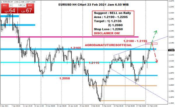 Pergerakan Harga Crude Oil, Emas dan Forex Hari Ini 23 Februari 2021 07 - Finansialku