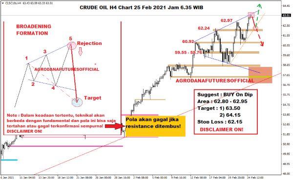 Pergerakan Harga Crude Oil, Emas dan Forex Hari Ini 25 Februari 2021 02 - Finansialku