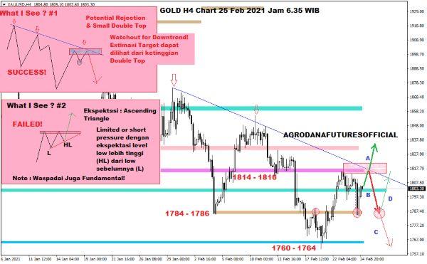 Pergerakan Harga Crude Oil, Emas dan Forex Hari Ini 25 Februari 2021 04 - Finansialku