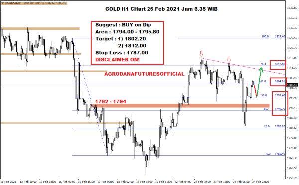 Pergerakan Harga Crude Oil, Emas dan Forex Hari Ini 25 Februari 2021 05 - Finansialku