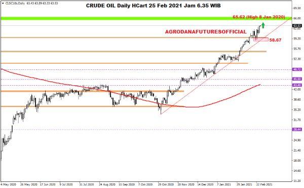 Pergerakan Harga Crude Oil, Emas dan Forex Hari Ini 25 Februari 2021 01 - Finansialku