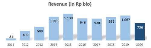 Revenue KPIG