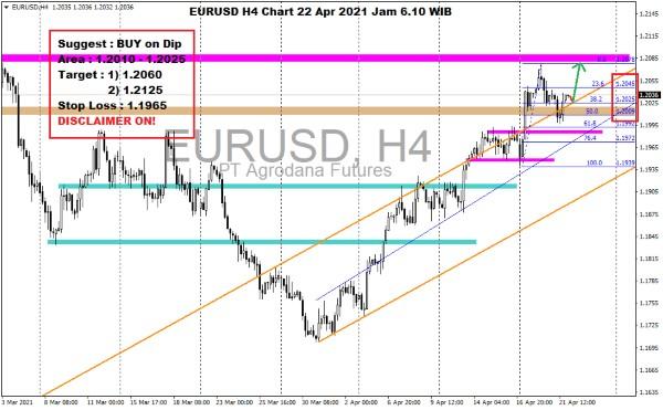 Pergerakan Harga Emas dan Forex Hari Ini 22 April 2021 kurs h4