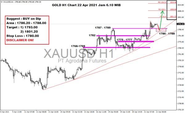 Pergerakan Harga Emas dan Forex Hari Ini 22 April 2021 gold h1