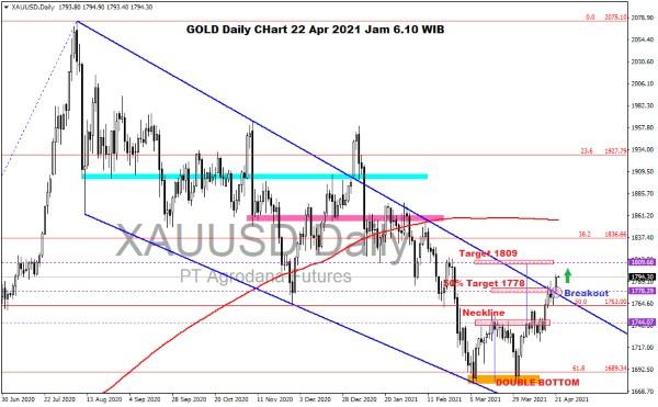Pergerakan Harga Emas dan Forex Hari Ini 22 April 2021 gold daily